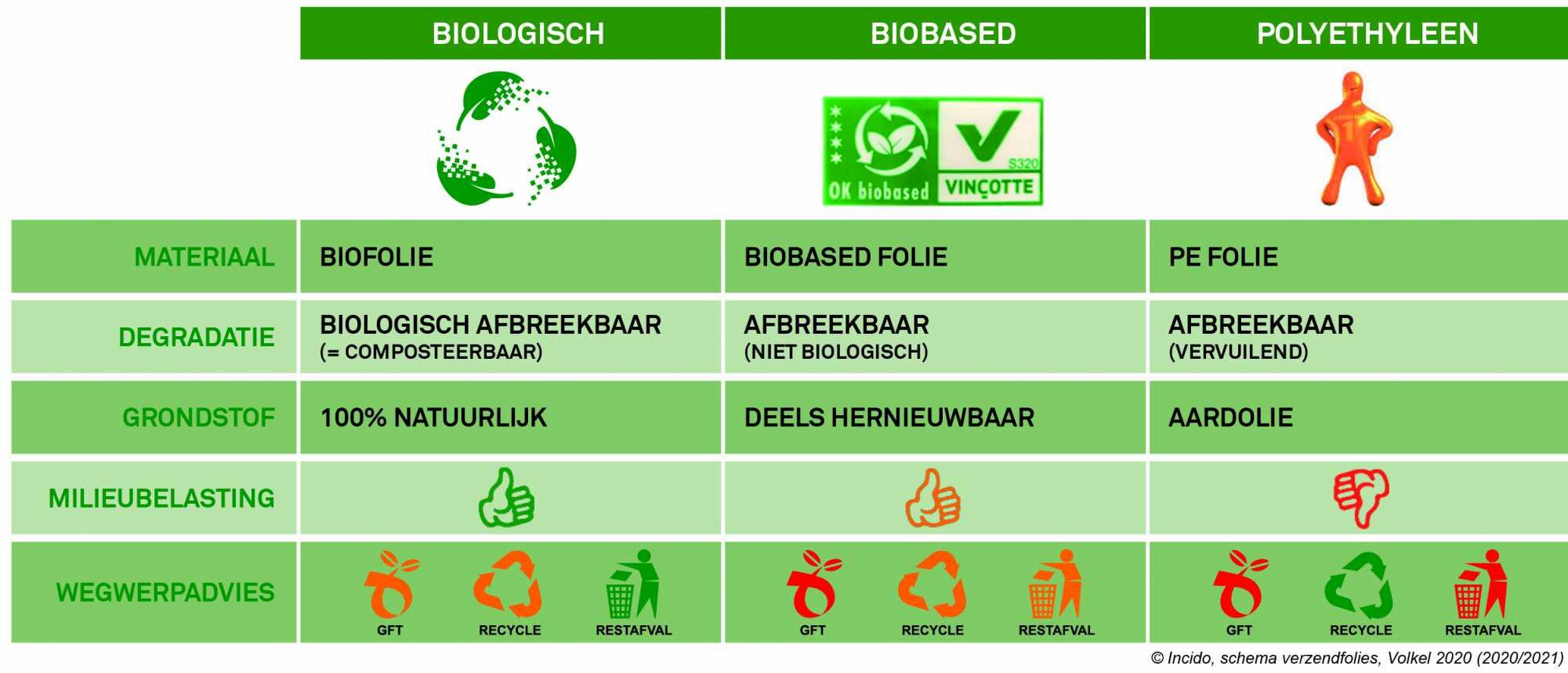 tabel verzendfolies biofolie